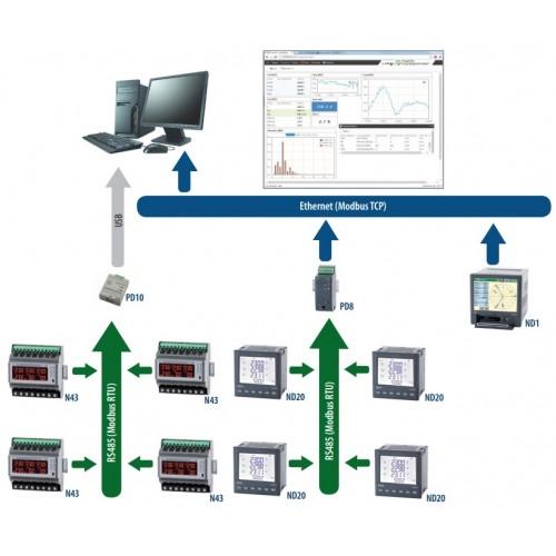 Programinė įranga darbui su Lumel energetinio tinklo įranga PowerVis