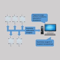 Temperatūros ir santykinės oro drėgmės monitoringo sistema